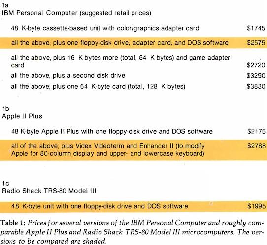 IBM-PC-price-comparision